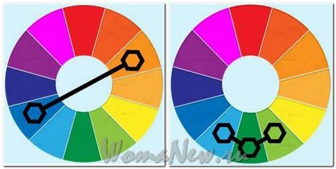 Сочетание цветов в одежде с помощью цветового круга.