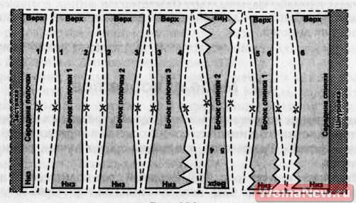 уроки шитья корсетов