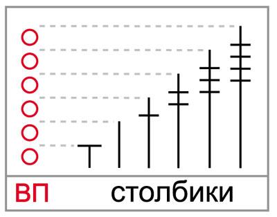 схема вязания рядами