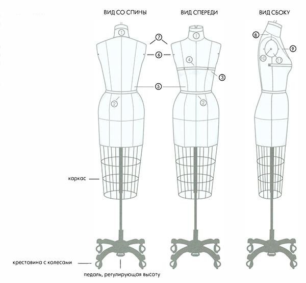 измерение манекена
