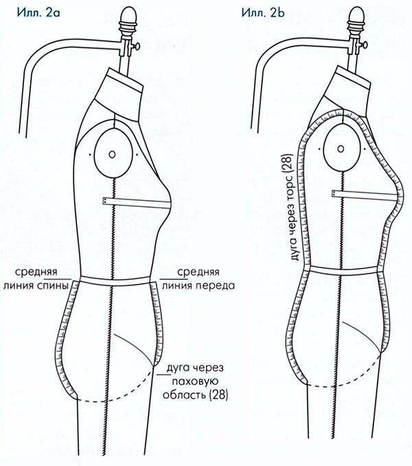 измерения фигуры